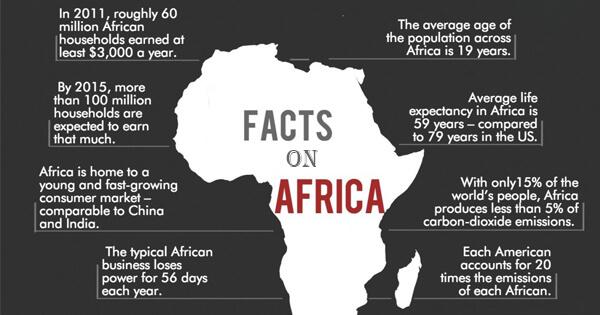 Facts on Africa, अफ्रीका के बारे में त्वरित तथ्य